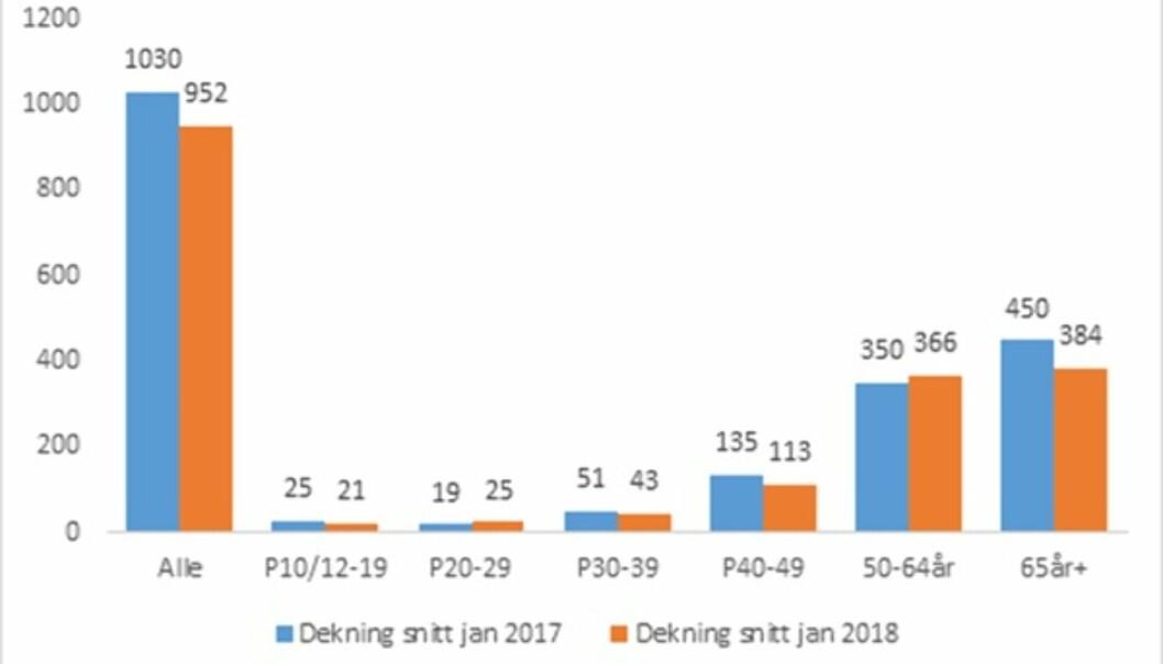 Denne grafikken viser seerne på distriktssendingene så langt i 2018 målt mot samme periode i 2017. NB! Kun seks dager er inkludert i tallene