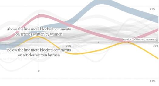 Kvinnelige journalister mer utsatt for kommentar-hets