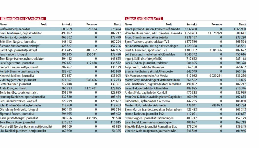 Glåmdalen publiserte redaksjonens skattetall. Utstnitt faksimile lørdag 20. oktober 2012.
