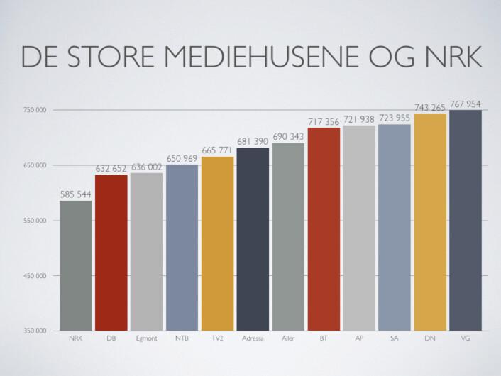 Oversikt over lønna i NRK og andre store mediehus i Norge. Grafikk: NRKJ