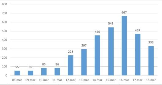 Antall saker om Sylvi Listhaug den siste uka. Fredag 9. mars postet hun innlegget på Facebook. Antallet medieoppslag toppet seg én uke senere.<br>Kilde: Retriever