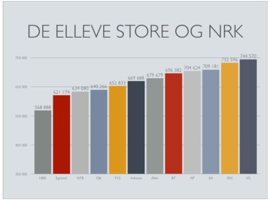Denne illustrasjonen bruker NRKJ selv for å<br>sammenligne lønnsnivået mellom ulike<br>mediebedrifter.