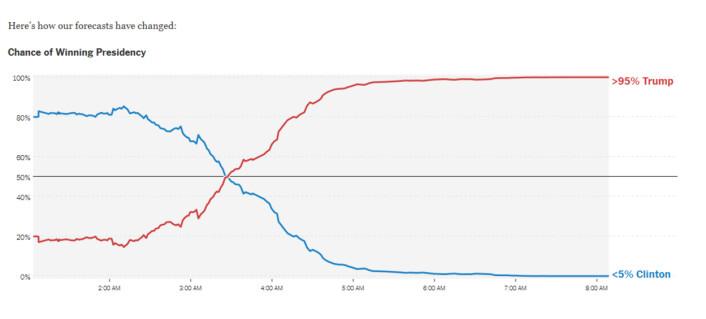 """Valget oppsummert i én graf: New York Times løpende <a href=""""http://www.nytimes.com/elections/forecast/president"""">oppdatering</a> av sannsynligheten for hvem som skulle vinne. I timene før valgresultatene begynte å tikke inn lå Hillary Clintons sjanser på over 80 prosent. Så fort valgresultatene begynte å tikke inn viste det seg at velgerne ville det helt annerledes."""