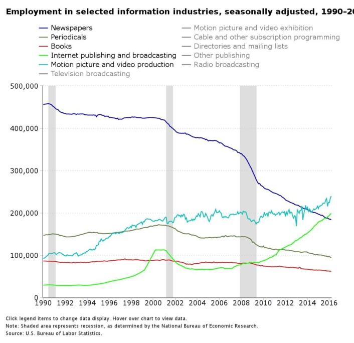 Utviklingen i antall stillinger i de forskjellige grene av medieindustrien i USA.<br>Grafikk: Bureau of Labor Statistics