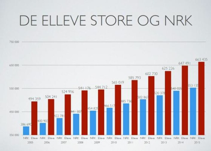 Lønna til NJ-medlemmene i NRK, sammenliknet med de store mediehusene.Laget av Ketil Heyerdahl, NJ.