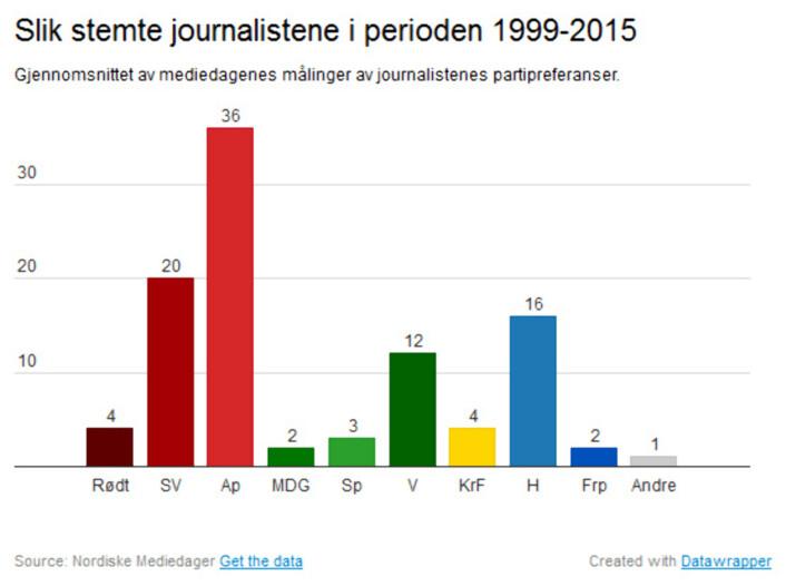 Denne grafikken regner et gjennomsnitt av partienes oppslutning for de 14 årene Medieundersøkelsen har blitt gjennomført. Medieforsker påpeker at venstrevridningen og utakten med folket er blitt mindre de siste årene.