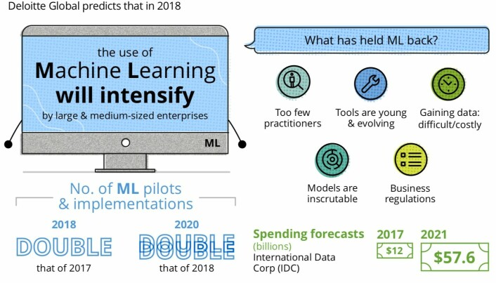 Deloittes spådom om veksten i maskinlæringsteknologi.
