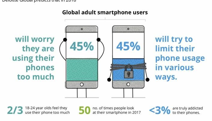 Deloittes oversikt over mobiltrøtthet blant smarttelefoneiere.