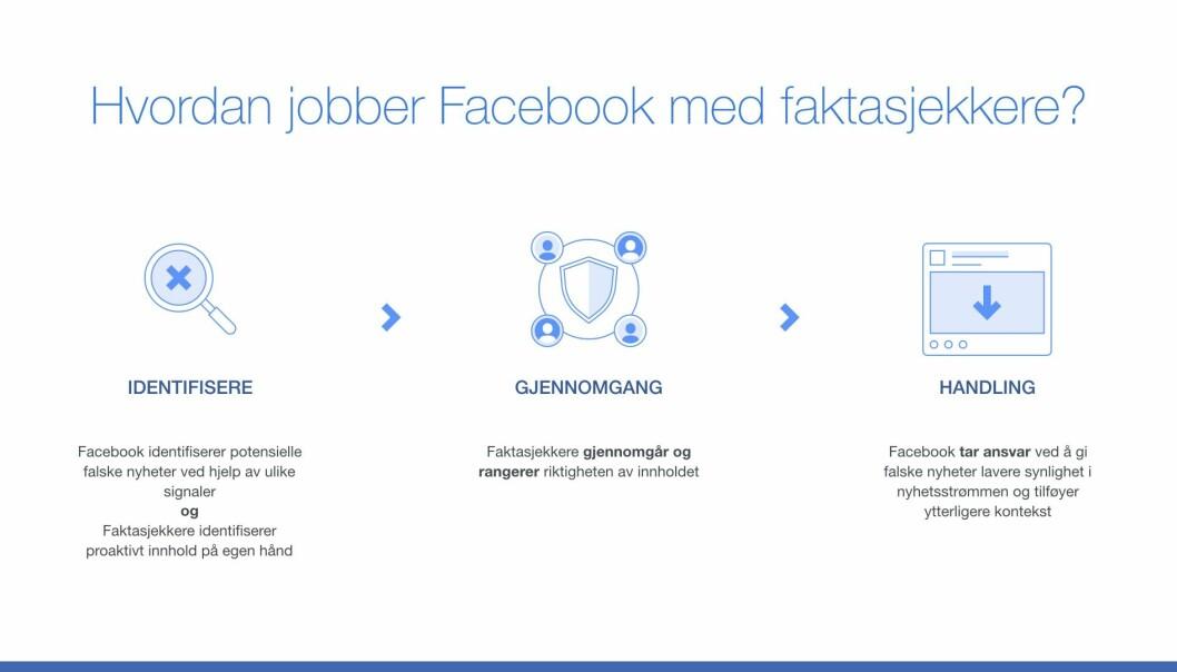 Slik presenterer Facebook deres arbeid med faktasjekkere.