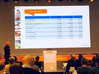 Tallens tale. Fagpressens Kjartan Tryvand legger fram oppdaterte opplagstall. Foto: Roger Aarli-Grøndalen