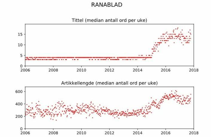 Grafen for Rana Blad er ikke til å misforstå. Grafikk: Amedia