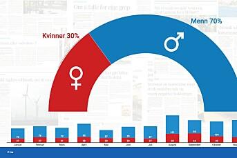 – 7 av 10 som debatterer i Agderposten er menn. Det er et bilde vi vil endre