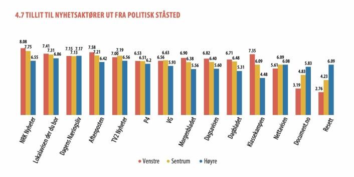 De på høyresiden har mindre tillit til mediene enn de på venstresiden ut fra politisk ståsted. Tabell fra Digital News Report