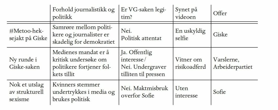 Den journalistiske slagmarken slik Orgeret og Slettemark ser konflikten om definisjonsmakt i saken om Giskes dansevideo.
