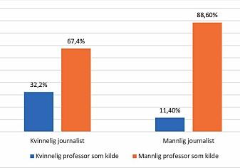 Prosenandel av kvinnelige og mannlige professor-kilder fordelt på kvinnelig og mannlig journalist.