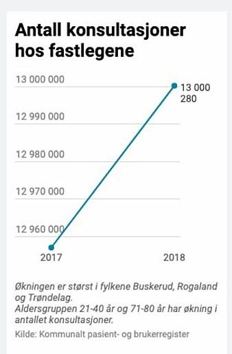 Denne grafen er nå fjernet fra nettversjonen av A-magasinets artikkel «Pasienten har alltid rett».