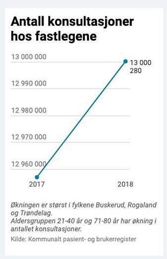 Denne grafen er sto i nettversjonen av A-magasinets artikkel «Pasienten har alltid rett». Den er nå fjernet.