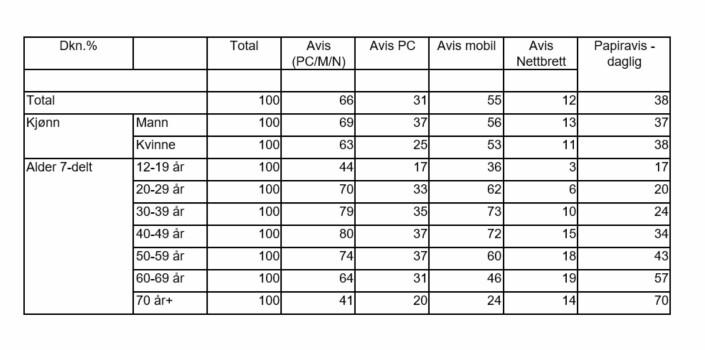 Den siste tabellen viser at avisene/mediehusene, gjennom alle publiseringsplattformer, har høy dekning i alle aldergrupper. Det er verdt å merke seg at papiravisen står svært sterkt i gruppen 70+.