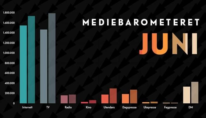 Mediebarometeret fra Mediebyråforeningen for første halvår 2020 – sammenlignet med tilsvarende tall for 2019.