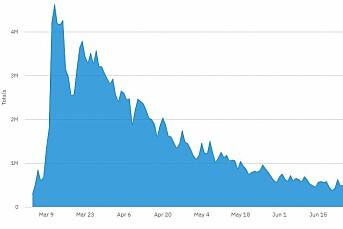 VGs koronaspesial har passert 250 millioner sidevisninger