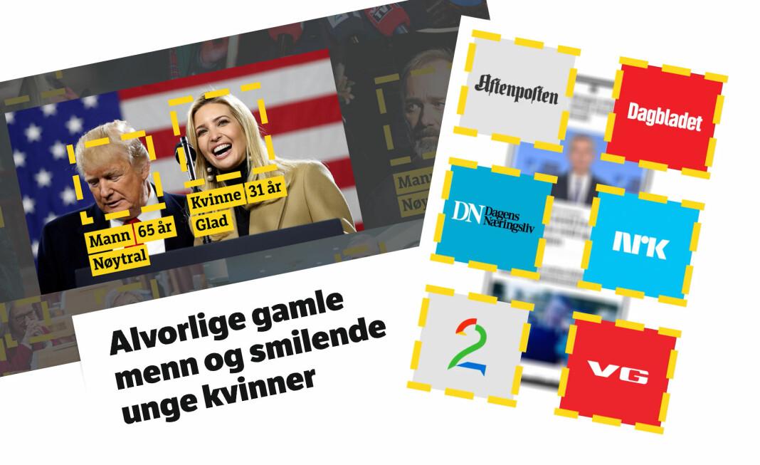 Av 18.038 ansikter på forsidene til Aftenposten, Dagbladet, Dagens Næringsliv, NRK, TV 2 og VG, telte roboten 6961 kvinner, en andel på 38,6 prosent.