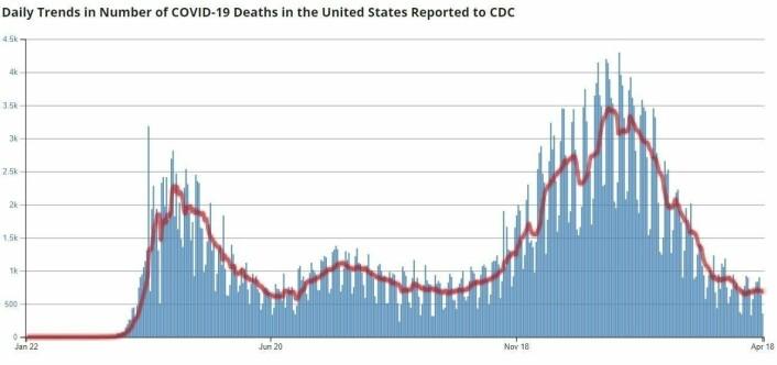 Dødstallene i USA har sunket kraftig i det siste, fra en topp på over 4000 daglig tidligere i vinter, til godt under 1000 i dag.
