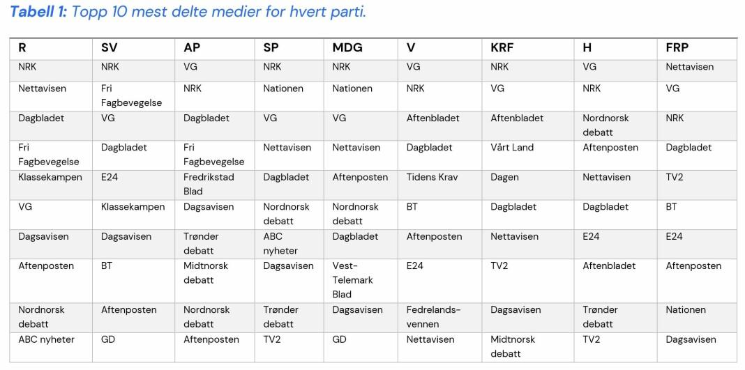 Nationen, Fri Fagbevegelse og Nettavisen er blant mediene som deles mest av partiene, etter VG og NRK