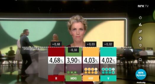 NRK knuser TV 2 på seertall valgkvelden