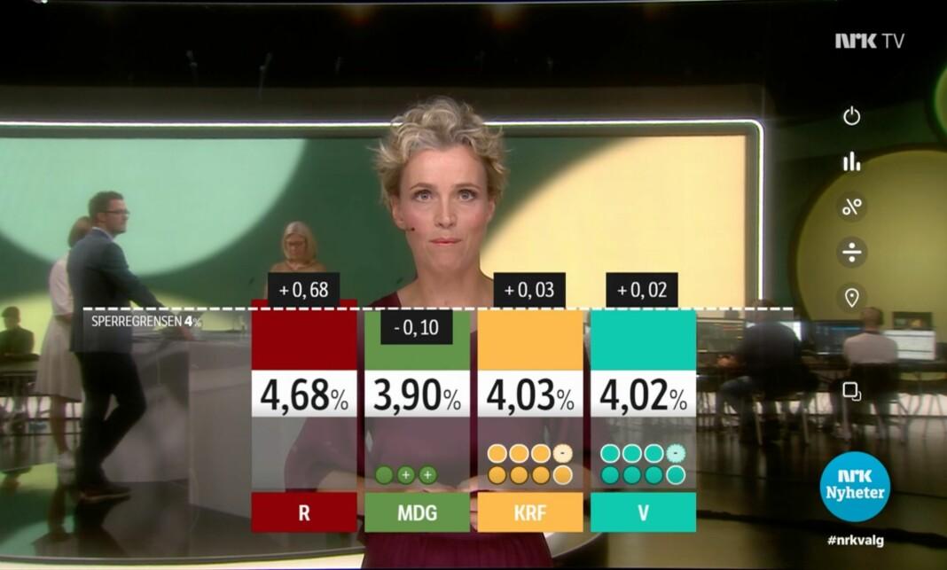 Mellom klokken 21 og 23 var det i snitt 949.000 seere som så på NRKs valgsending.